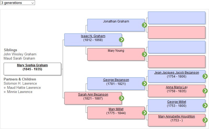 screenshot of interactive pedigree chart showing parents, grand-parents, and great-grandparents of Mary Sophia Graham